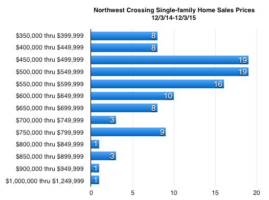 Northwest Crossing Bend Oregon Graph